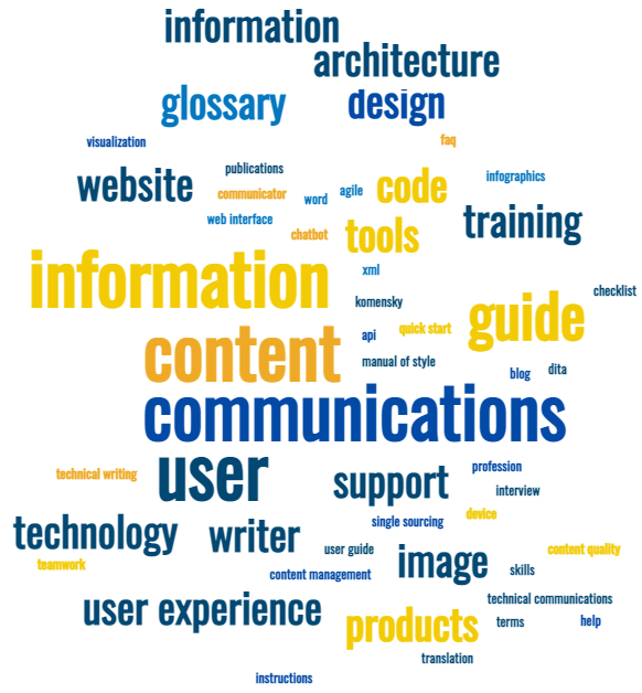technical communication word cloud